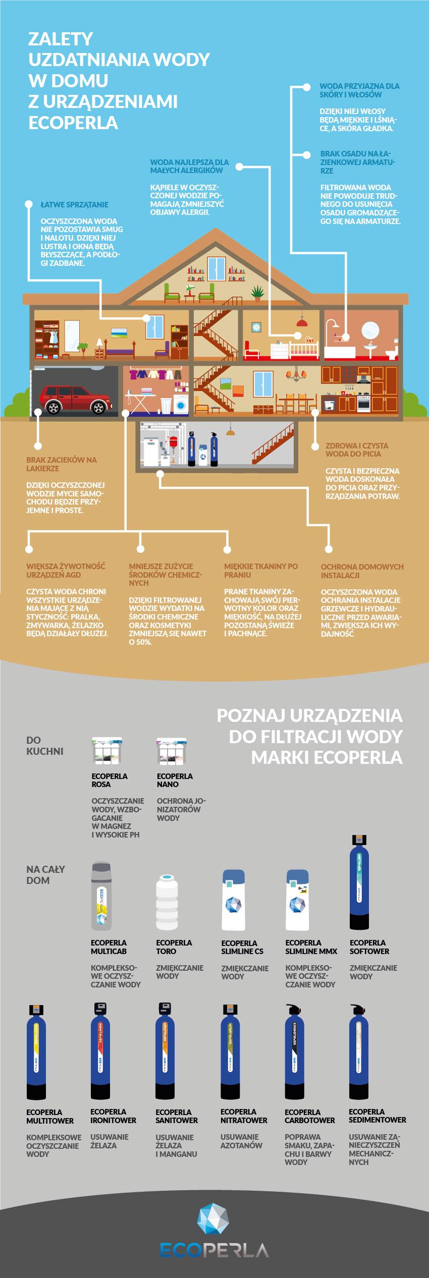 urządzenia do filtracji wody Ecoperla