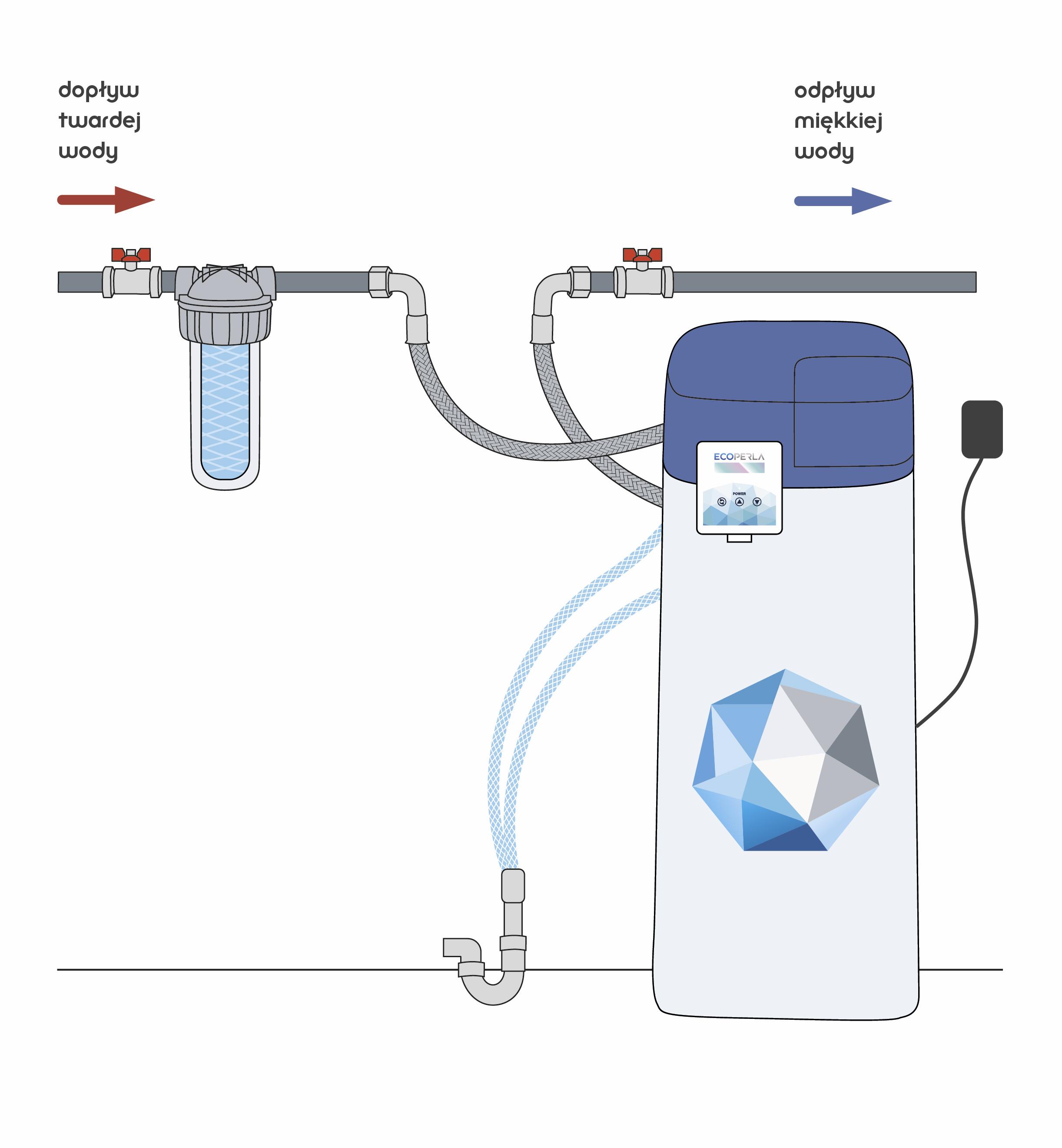 schemat instalacji zmiękczacza wody Ecoperla Slimline CS
